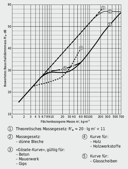 Bewertetes Schalldämmmass R'w