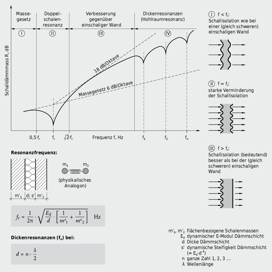 Qualitativer Verlauf der Schalldämmung eines zweischaligen Trennelementes als Funktion der Frequenz