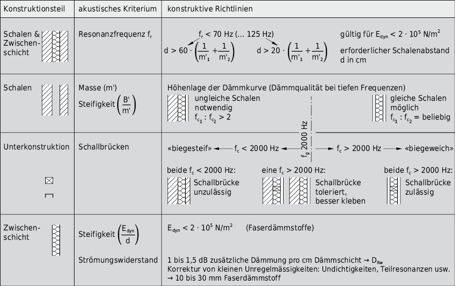 Konstruktive Richtlinien für eine schalltechnisch optimale Ausbildung zweischaliger Wandkonstruktionen