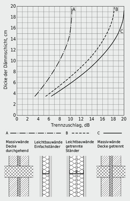 Korrekturterm für die Verbesserung des bewerteten Schalldämmmasses zweischaliger Konstruktionen in Abhängigkeit der Art der Trennung und der gegenseitigen Befestigung der Schalen