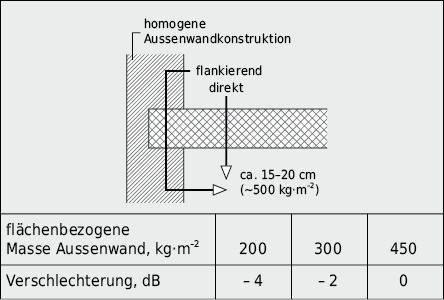 Verbesserung bzw. Verschlechterung der Luftschalldämmung am Bau infolge flankierender Bauteile und Stossstellenübertragung