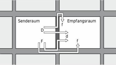 Mögliche Schallwege bei Luftschallübertragung