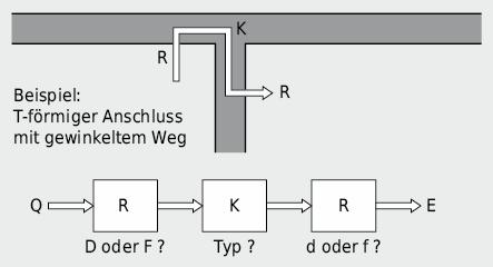 Typologie der Schallübertragung