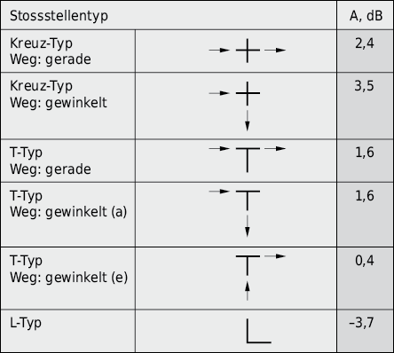 Verzweigungsdämmung für verschiedene Stossstellentypen