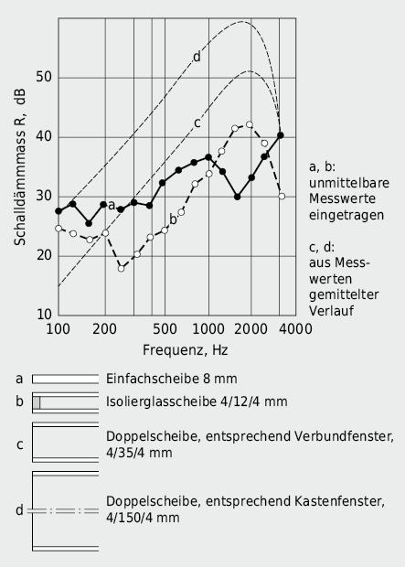 Einfluss des Scheibenabstandes auf die Schalldämmung bei gleichbleibendem Flächengewicht der Verglasung