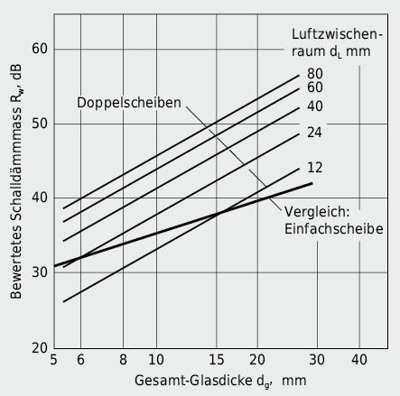 Bewertetes Schalldämmmass Rw von Doppelscheiben in Funktion von Glasdicke und Scheibenabstand