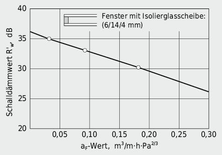 Einfluss der Fugendichtigkeit des Fensterrahmens auf die Schalldämmung