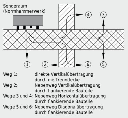 Schallübertragungswege bei Trittschallanregung