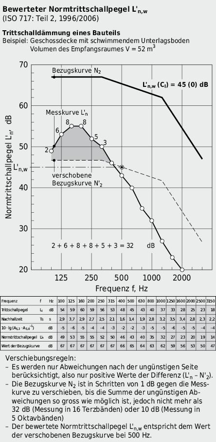 Bestimmung des bewerteten Schalldämmasses L'n,w anhand der Schalldämmkurve L'n(f) einer Betondecke mit schwimmendem Unterlagsboden