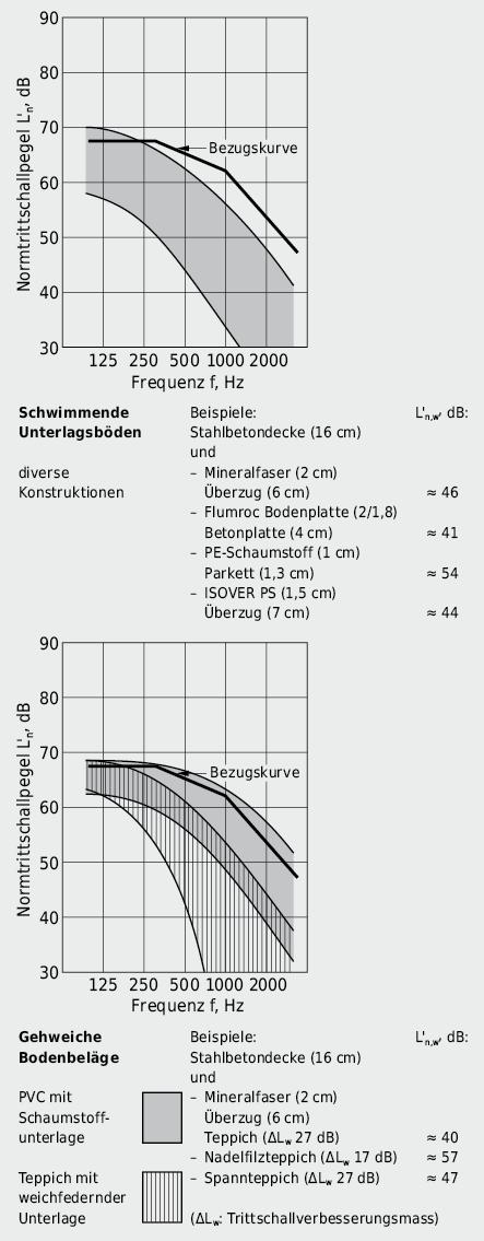 Verbesserung der Trittschalldämmung von Betondecken durch: