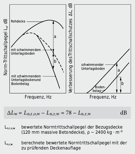 Verbesserung der Trittschalldämmung durch schwimmenden Unterlagsboden und Gehbelag: Definition Verbesserung des Trittschallschutzes ΔL(f) und Trittschallverbesserungsmass ΔLw eines Bodenbelages