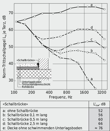 Einfluss einer Schallbrücke zwischen schwimmendem Unterlagsboden und Innenwand auf die resultierende Trittschalldämmung