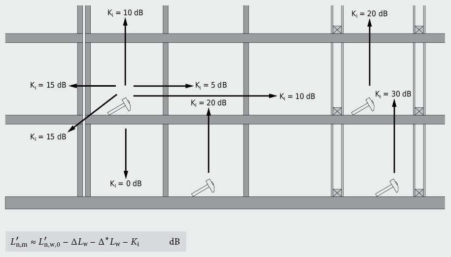 Korrekturwerte für eine erste, globale Berücksichtigung der Ausbreitungsdämpfung bei Trittschallübertragung, bezogen auf einen Massivbau mit durchlaufenden Decken; Trennwände
