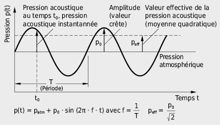 Oscillation temporelle de la pression acoustique à un point A déterminé