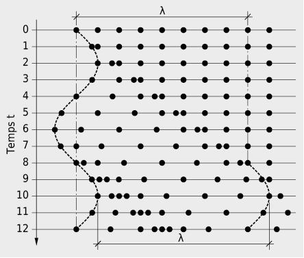 Représentation d'une perturbation sinusoïdale dans un continuum de particules de masses élastiques