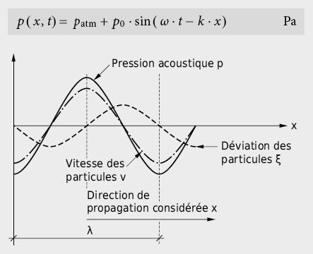 Evolutions de la pression acoustique, de la vitesse acoustique des particules et de la déviation des particules