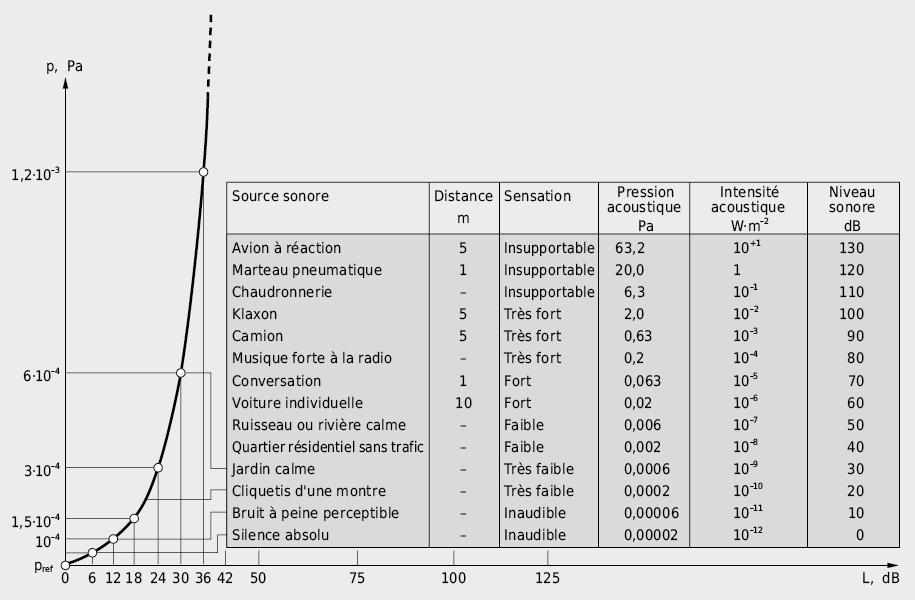 Sélection d'exemples de niveaux de pression acoustique