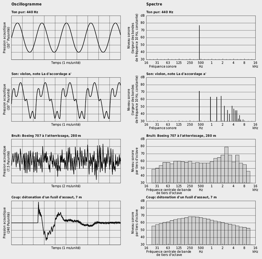 Spectres acoustiques caractéristiques: évolution temporelle de la pression acoustique et spectre de fréquence correspondant