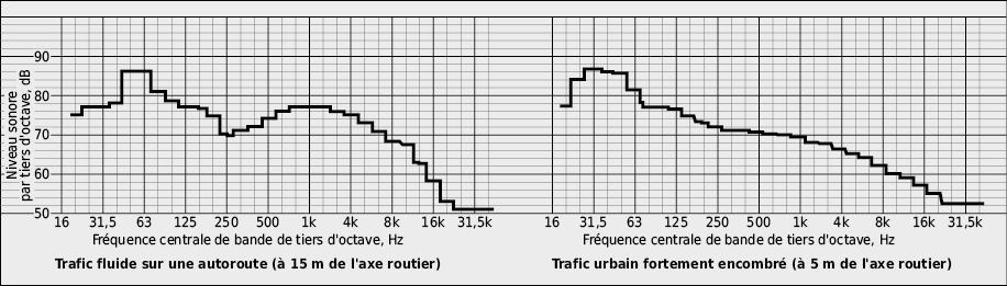 Analyse spectrale de bruits du trafic représentée en bandes de tiers d'octave