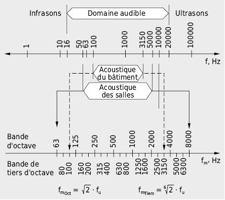 Plages de fréquences importantes en physique du bâtiment et fréquences centrales des bandes utilisées pour l'acoustique des salles et l'acoustique du bâtiment