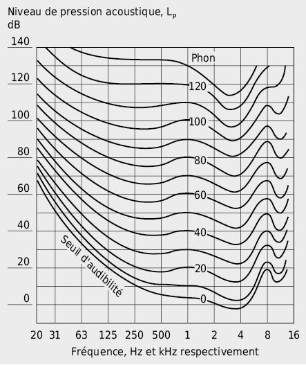Courbes d'égale intensité sonore