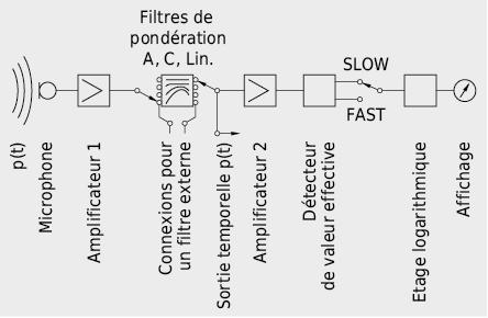 Schéma simplifié d'un équipement de mesure du niveau de pression acoustique