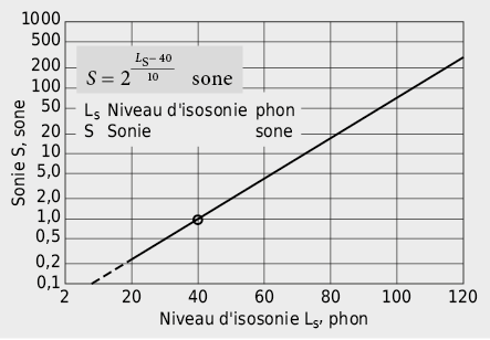 SonieS en fonction du niveau d'intensité sonore LS