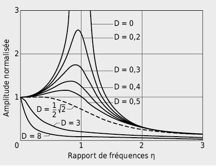 Evolution de l'amplitude en fonction du rapport de fréquence η=fE/f0 par oscillations forcées