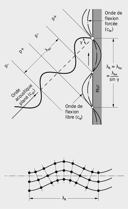 Onde de flexion dans une paroi et effet de coïncidenceλBLongueur d'onde de l'onde de flexionλairLongueur d'onde de l'onde acoustique dans l'air