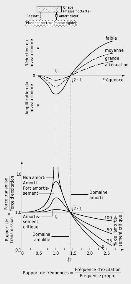 Système masse-ressort-masse: domaine d'amplification et domaine d'amortissement