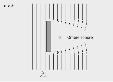Effet d'ombre acoustique d'un large obstacle avec diffraction sur les bords