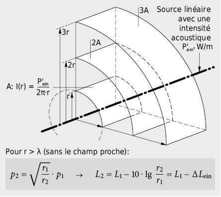 Propagation du son d'une source linéaire