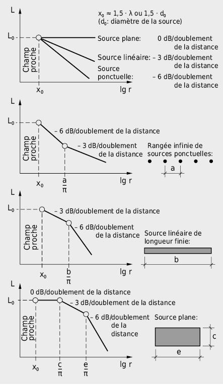 Aperçu de la décroissance du niveau de pression acoustique pour des sources ayant des formes différentes et pour une propagation dans un espace libre