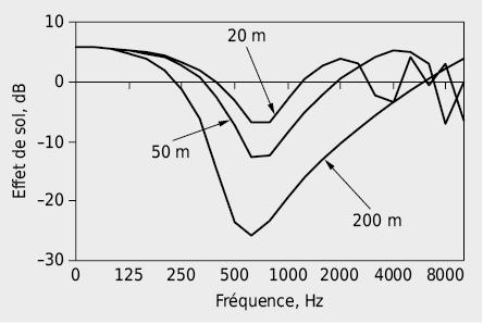 Effet de sol pour une pelouse avec une source et un récepteur à 1m du sol éloignés de 20m, 50m et 200m