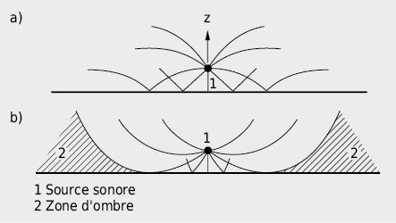 Effet de la stratification en température de l'atmosphère sur la propagation du son
