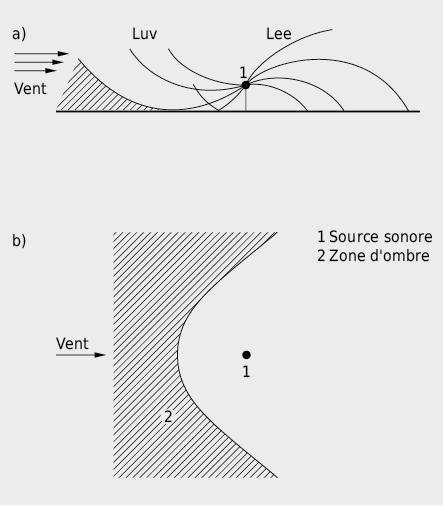 Effet du vent sur la propagation du son dans une atmosphère stratifiée horizontalement suite à un gradient positif linéaire de la vitesse du vent