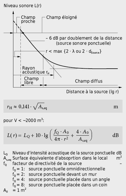Décroissance du niveau sonore d'une source ponctuelle dans un local fermé: superposition du champ sonore direct de la source avec le son réfléchi par les surfaces délimitantes
