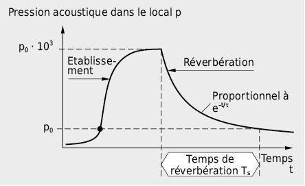 Evolution de la pression acoustique dans un local fermé: enclenchement de la source sonore