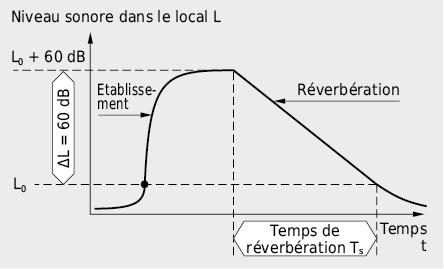 Evolution du niveau de pression acoustique