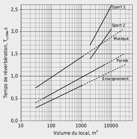Valeur exigée Ts,cible selon DIN 18041