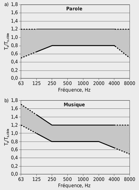 Domaine souhaitable pour le temps de réverbération T/Tsoll selon DIN 18041. Le temps de réverbération souhaitable Tsoll est déterminé d'après le volume de la pièce à l'aide de la figure 7.34.