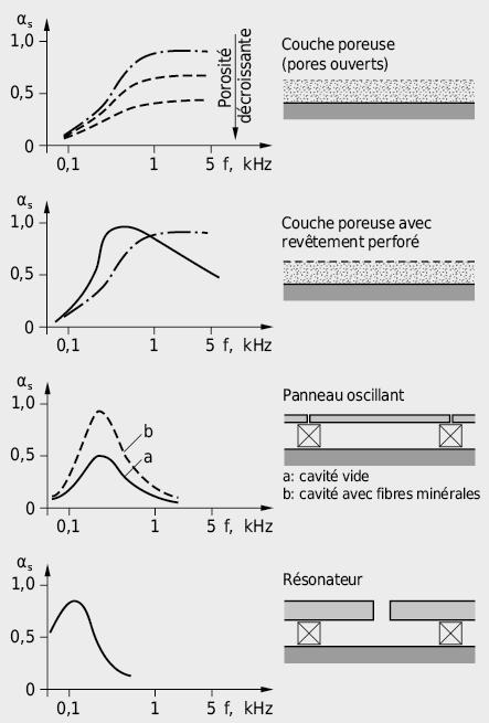 Représentation qualitative de l'absorption en fonction de la fréquence pour différents revêtements de surface