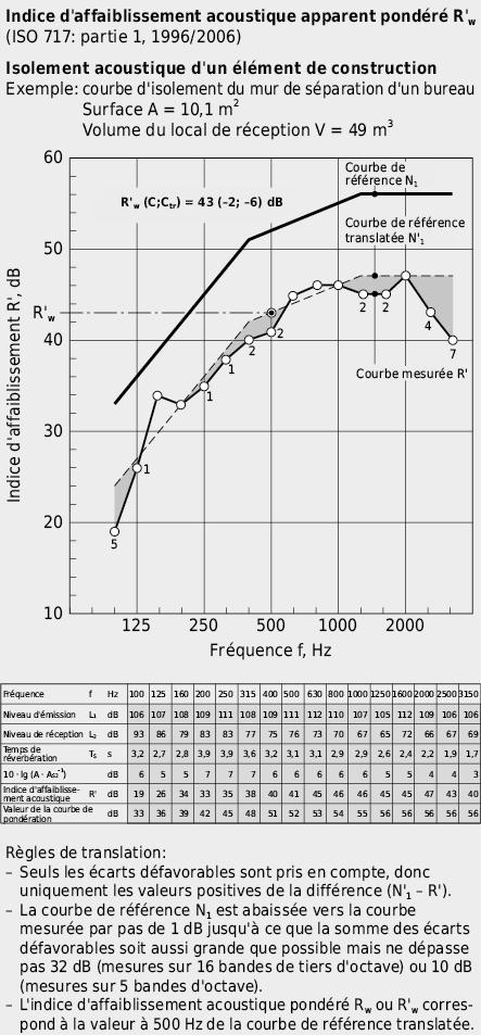 Détermination de l'indice d'affaiblissement acoustique apparent pondéré R'w à partir la courbe d'isolement R(f) d'une paroi de séparation d'un bureau