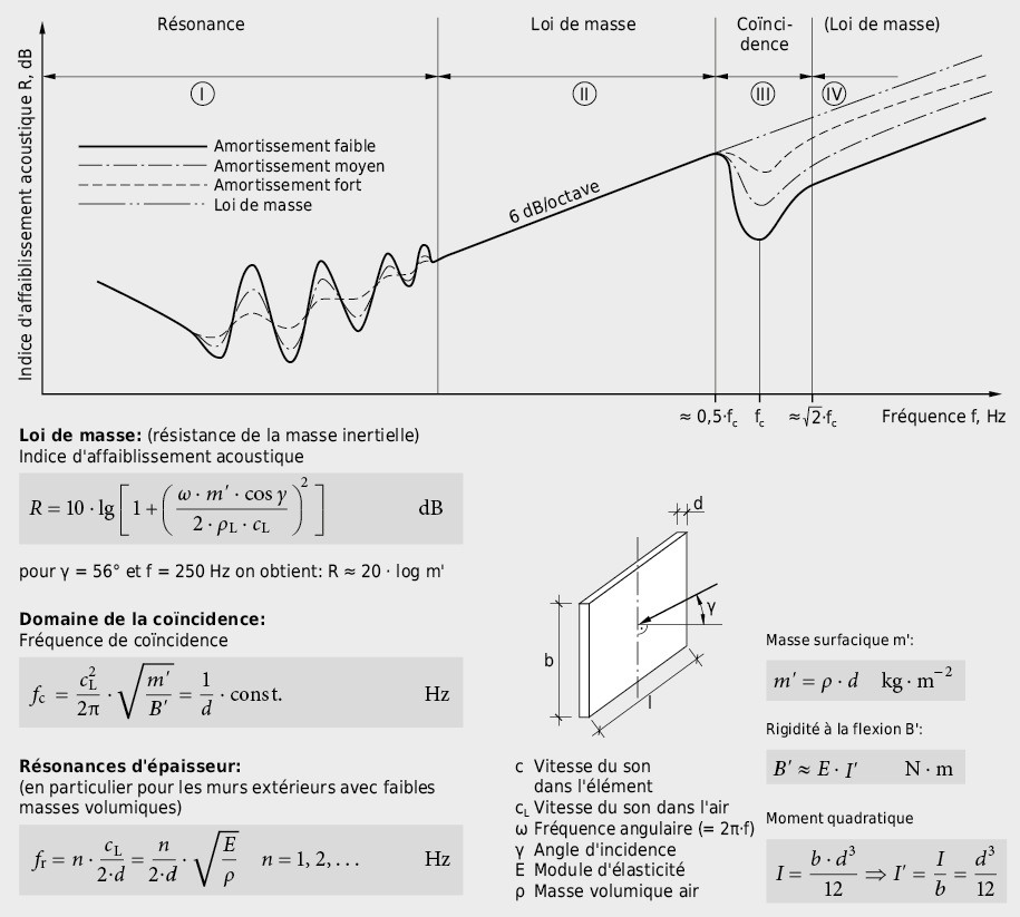 Tracé qualitatif de l'isolement d'un élément de séparation simple en fonction de la fréquence