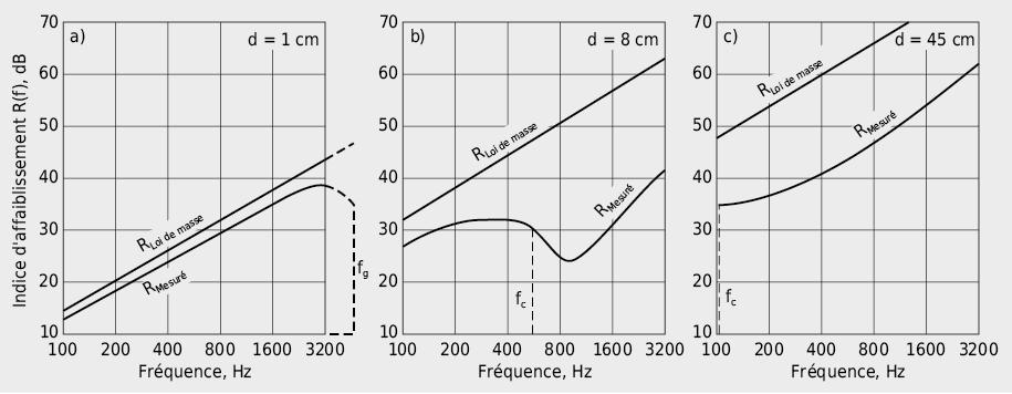 Influence de l'épaisseur sur le tracé de l'indice d'affaiblissement acoustique R(f) et sur l'emplacement du creux de coïncidence