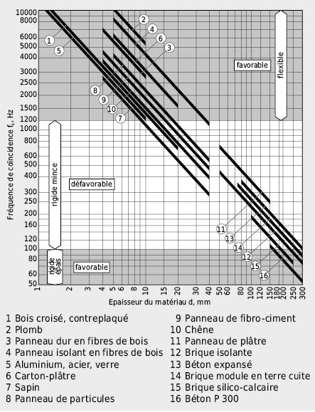 Fréquences de coïncidence de matériaux en panneaux