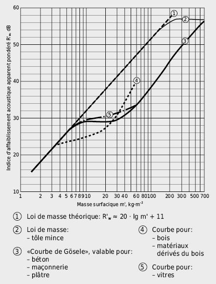 Indice d'affaiblissement apparent pondéré R'w dB en fonction de la masse surfacique m'