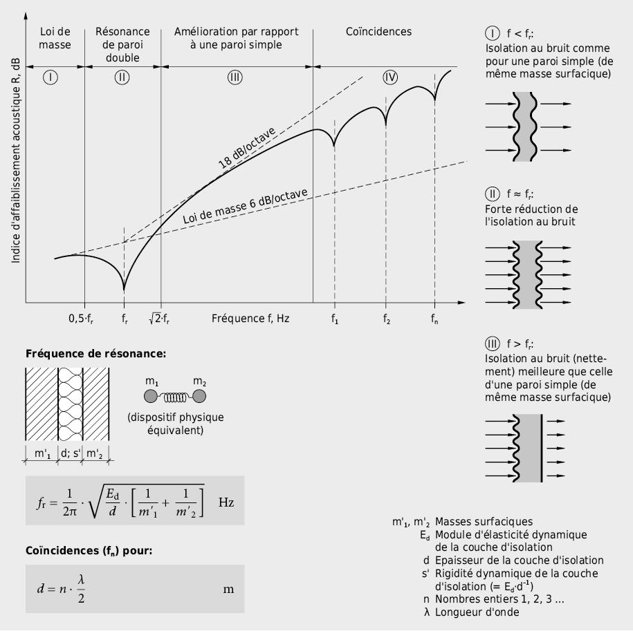 Tracé qualitatif de l'isolement d'un élément de séparation à double paroi en fonction de la fréquence