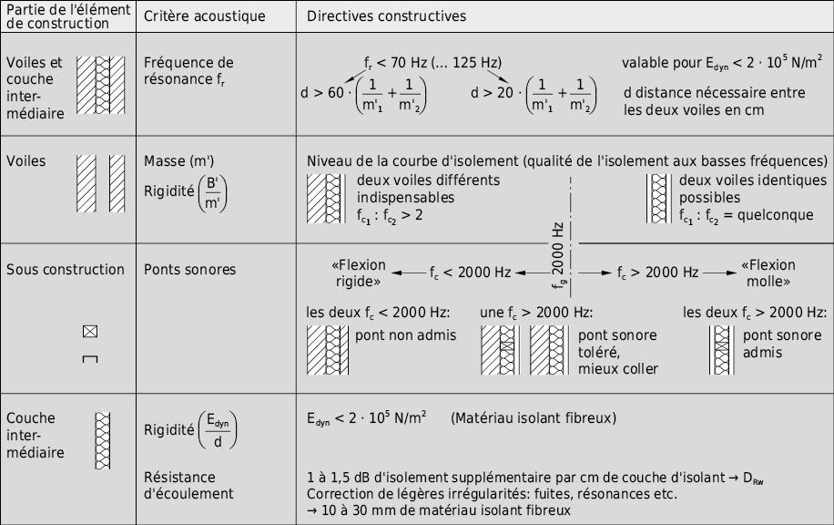Terme de correction pour l'amélioration de l'indice d'affaiblissement acoustique pondéré de constructions à double paroi en fonction du type de séparation et de fixation des parois
