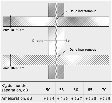 Amélioration ou détérioration de l'isolement au bruit aérien due à un élément adjacent et à la transmission par les raccords